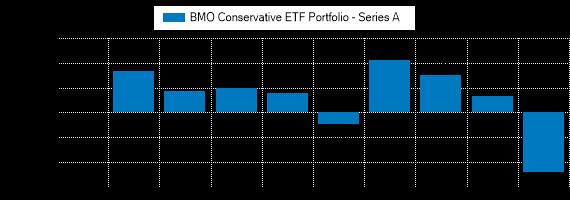 Graph detailing past performance of BMO Conservative ETF Portfolio